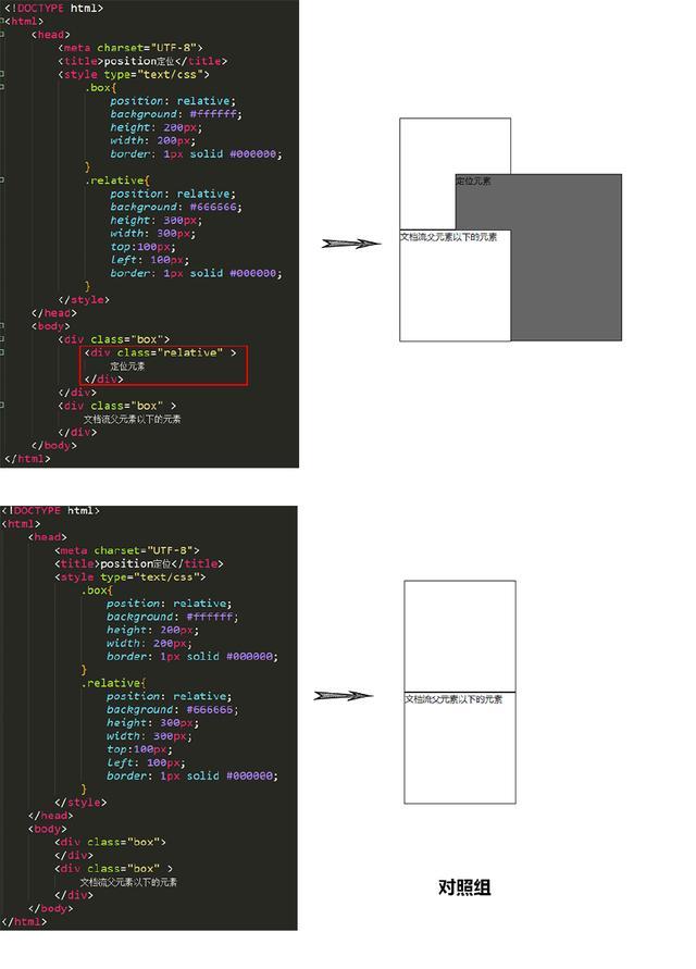 CSS之定位二(偏移属性)