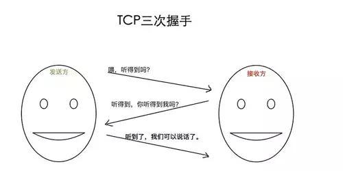以女朋友为例讲解 TCP/IP 三次握手与四次挥手
